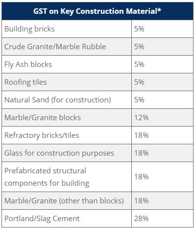 GST on construction materials- Ganpati Infratech